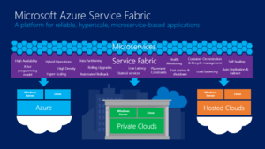 Email x1 azure service fabric 640x360