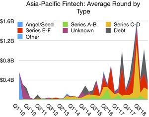 Funding Roundup: $1,284,050,000 Invested in 40 Deals